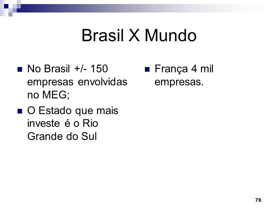Brasil X Mundo No Brasil +/- 150 empresas envolvidas no MEG;