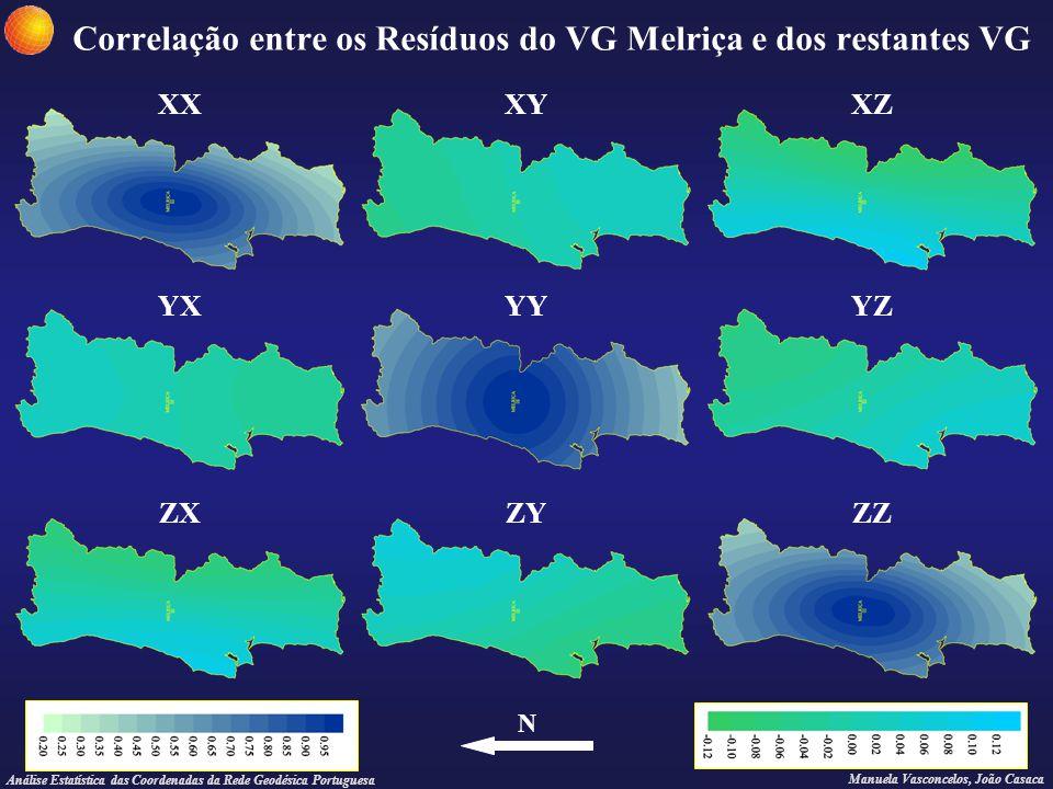 Correlação entre os Resíduos do VG Melriça e dos restantes VG