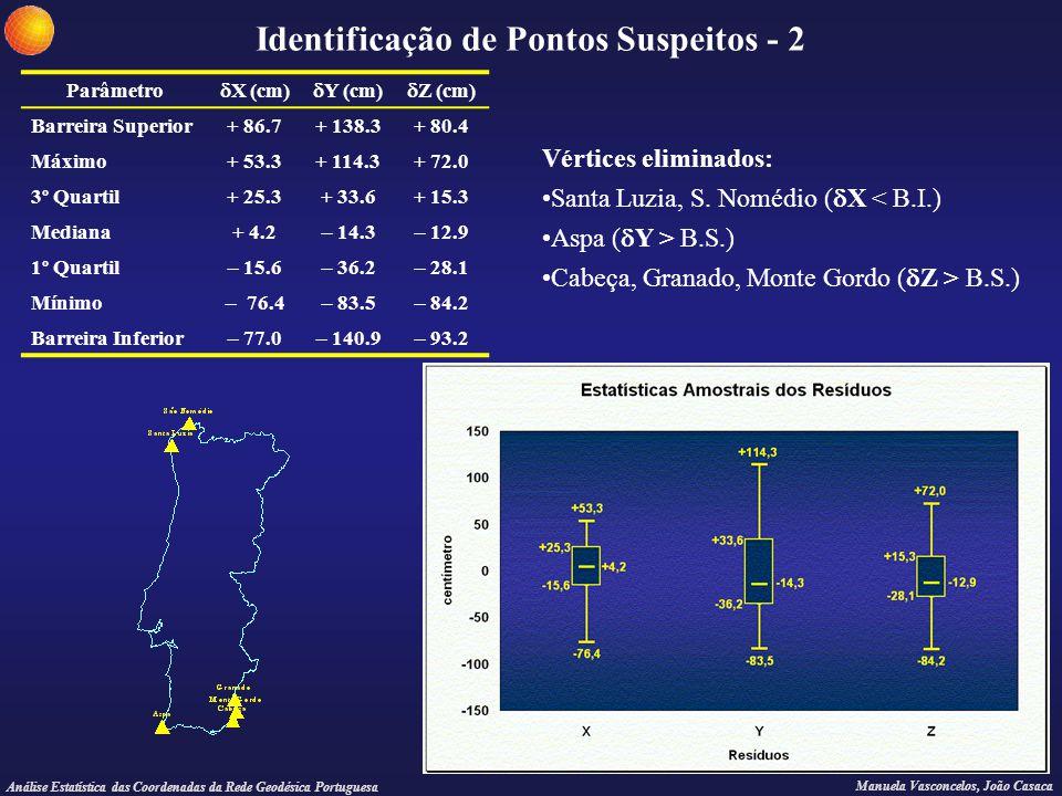 Identificação de Pontos Suspeitos - 2