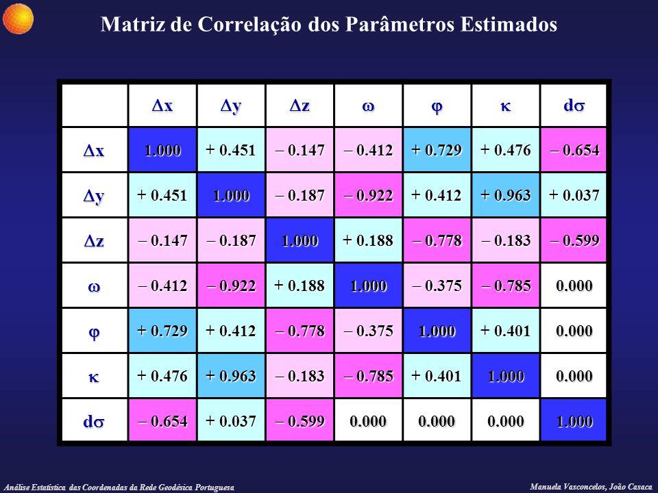 Matriz de Correlação dos Parâmetros Estimados