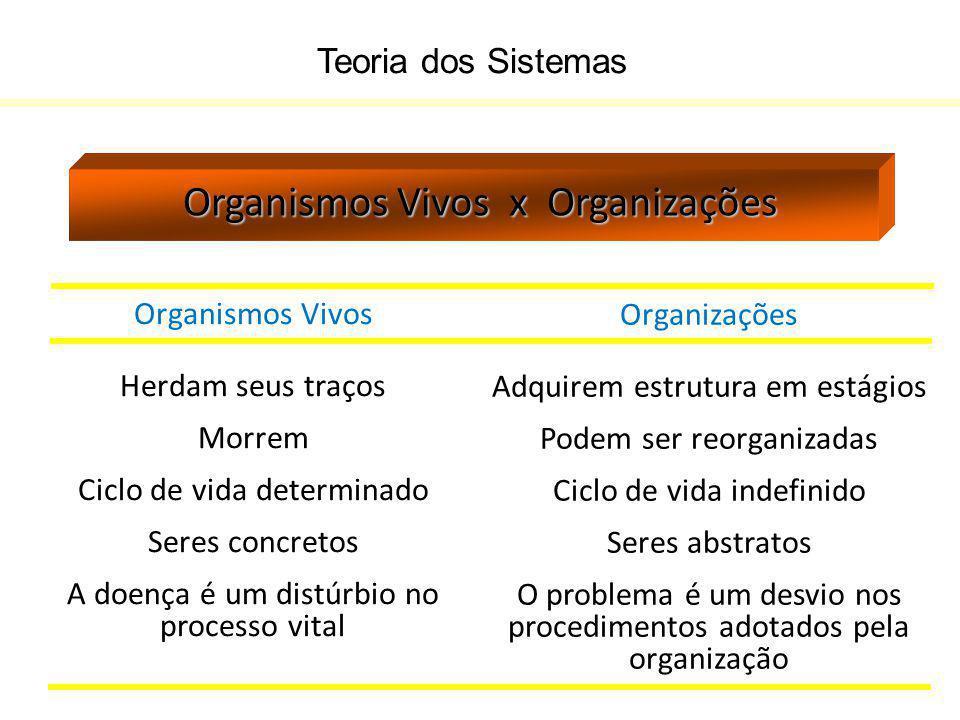 Organismos Vivos x Organizações
