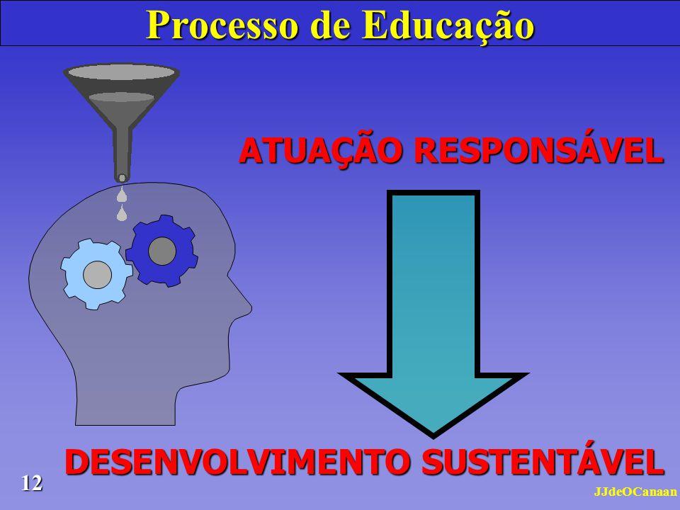 Processo de Educação ATUAÇÃO RESPONSÁVEL DESENVOLVIMENTO SUSTENTÁVEL