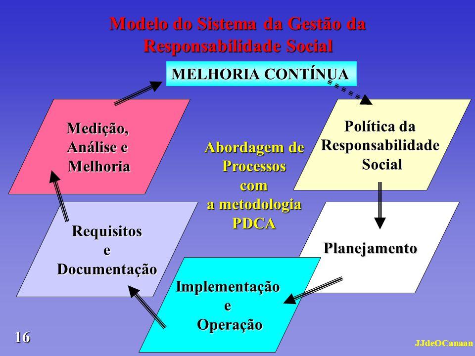 Modelo do Sistema da Gestão da Responsabilidade Social