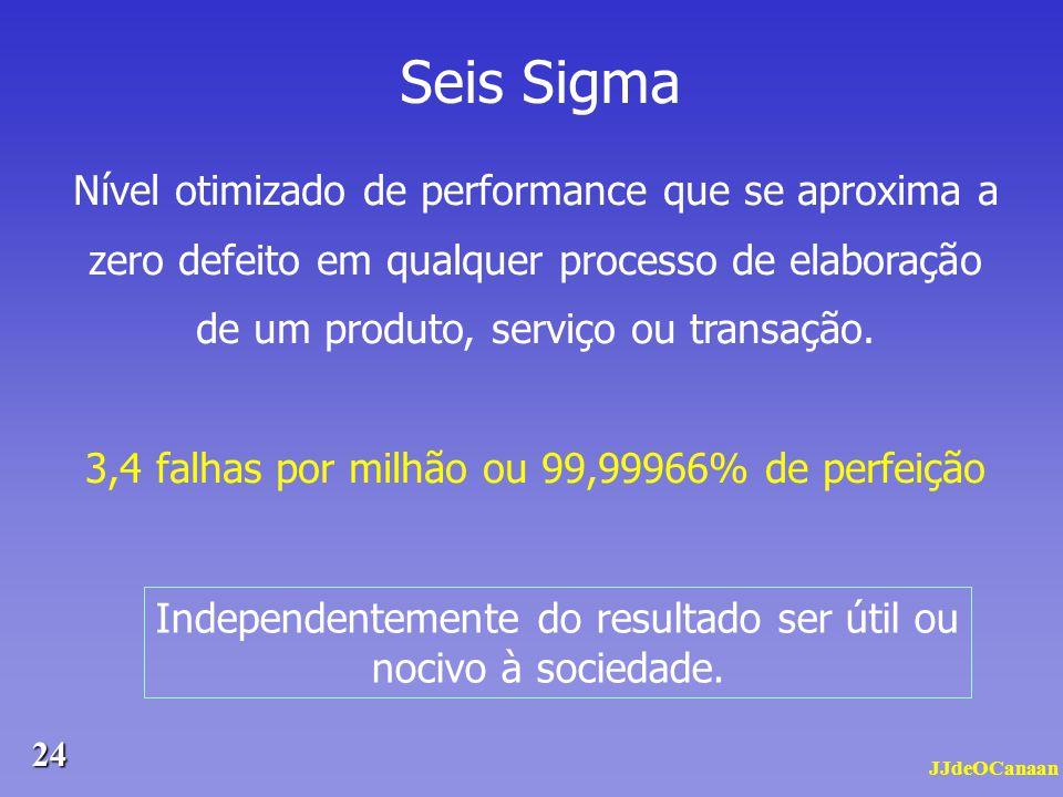 Seis Sigma Nível otimizado de performance que se aproxima a zero defeito em qualquer processo de elaboração de um produto, serviço ou transação.