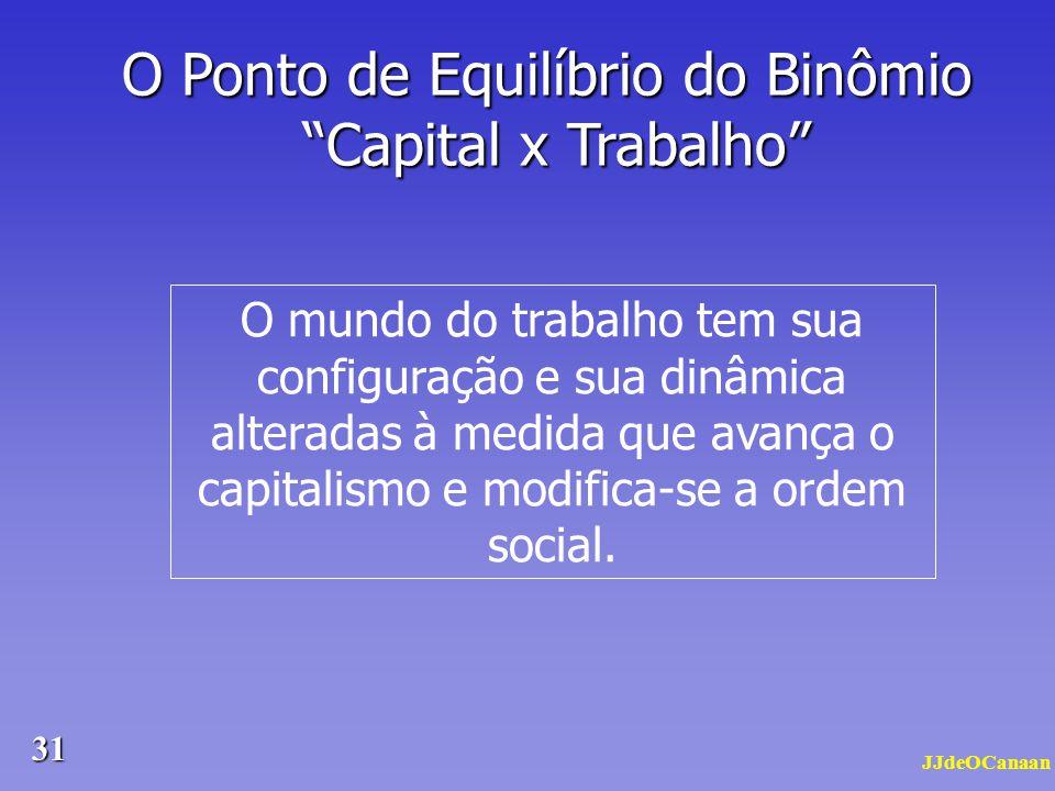 O Ponto de Equilíbrio do Binômio Capital x Trabalho