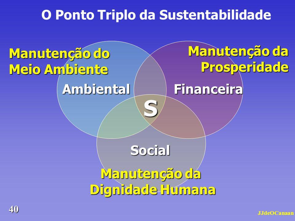 O Ponto Triplo da Sustentabilidade