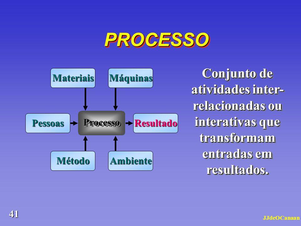 PROCESSO Conjunto de atividades inter-relacionadas ou interativas que transformam entradas em resultados.