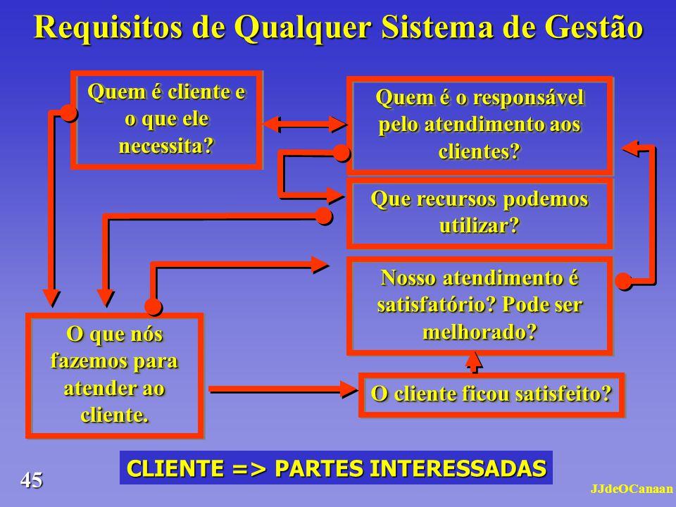 Requisitos de Qualquer Sistema de Gestão
