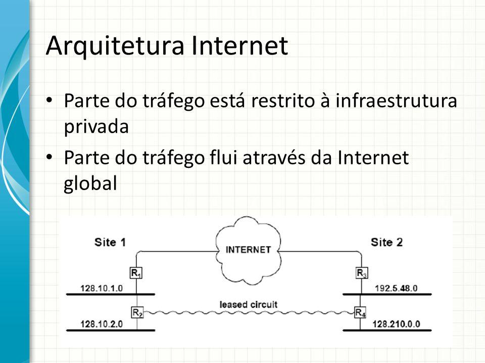 Arquitetura Internet Parte do tráfego está restrito à infraestrutura privada.