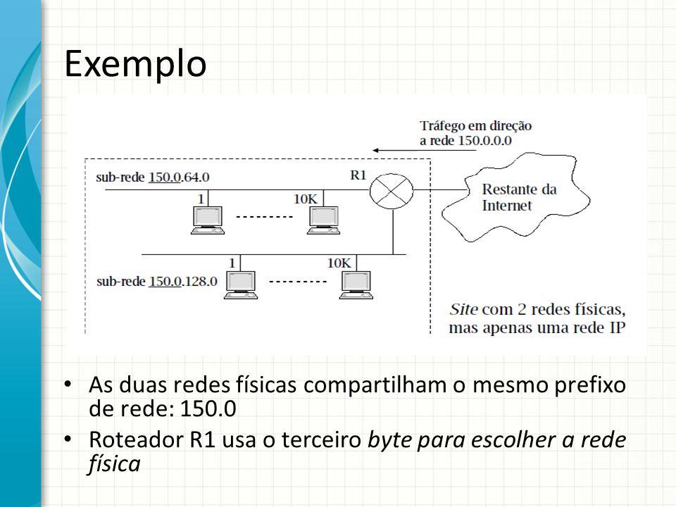 Exemplo As duas redes físicas compartilham o mesmo prefixo de rede: 150.0.