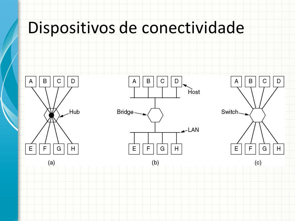 Dispositivos de conectividade