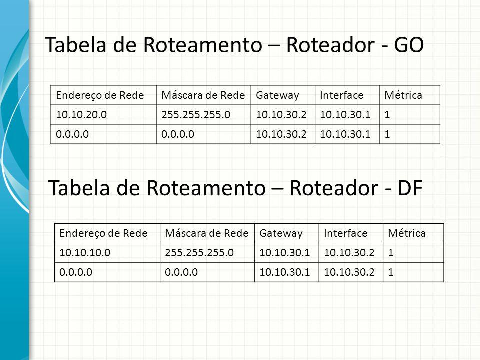 Tabela de Roteamento – Roteador - GO