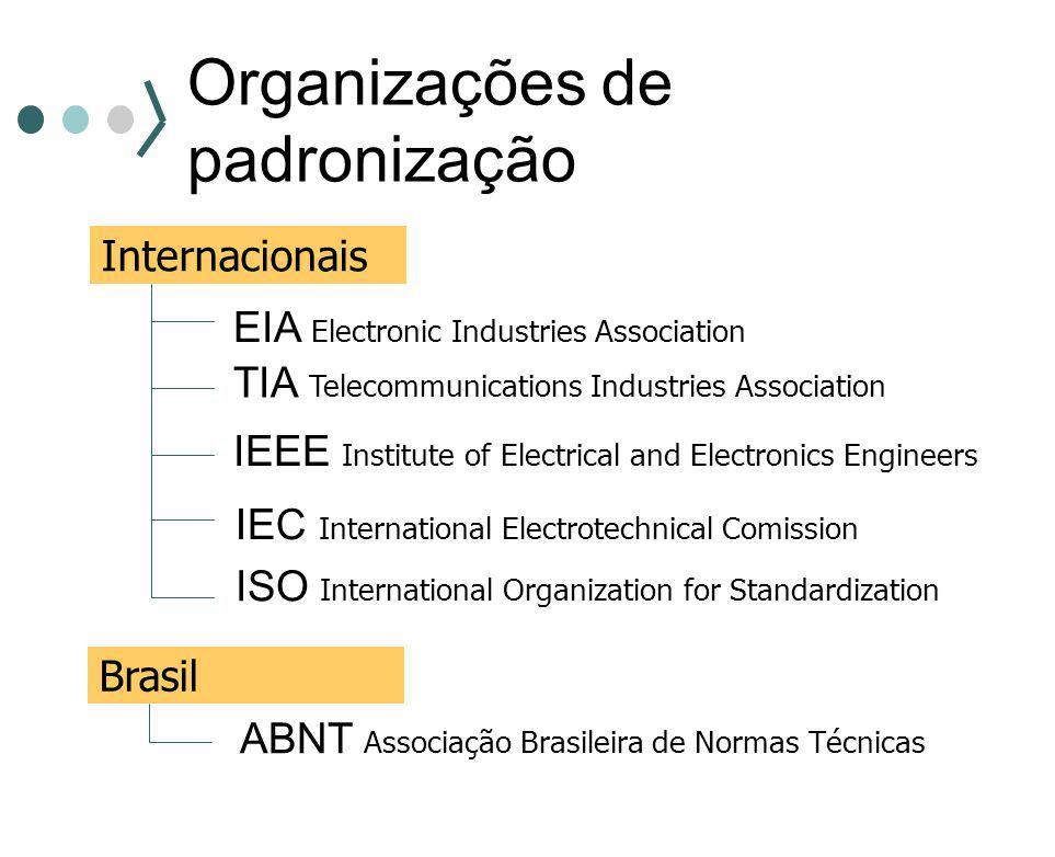 Organizações de padronização