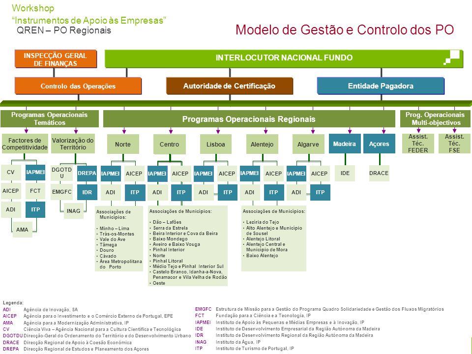 Modelo de Gestão e Controlo dos PO