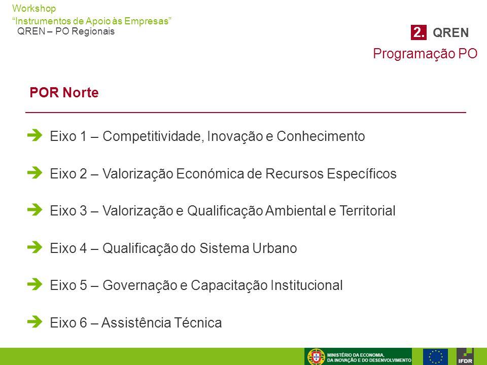 2. QREN Programação PO. POR Norte. Eixo 1 – Competitividade, Inovação e Conhecimento. Eixo 2 – Valorização Económica de Recursos Específicos.