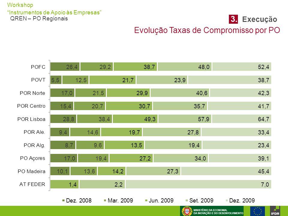 3. Execução Evolução Taxas de Compromisso por PO