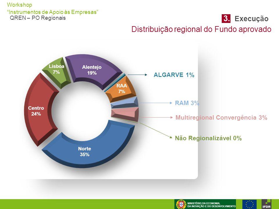 Distribuição regional do Fundo aprovado