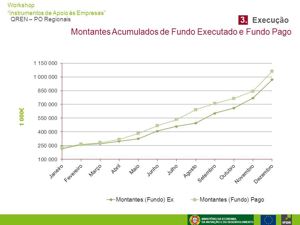 3. Execução Montantes Acumulados de Fundo Executado e Fundo Pago