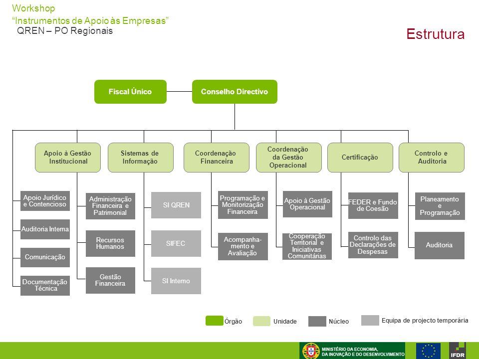 Estrutura Fiscal Único Conselho Directivo