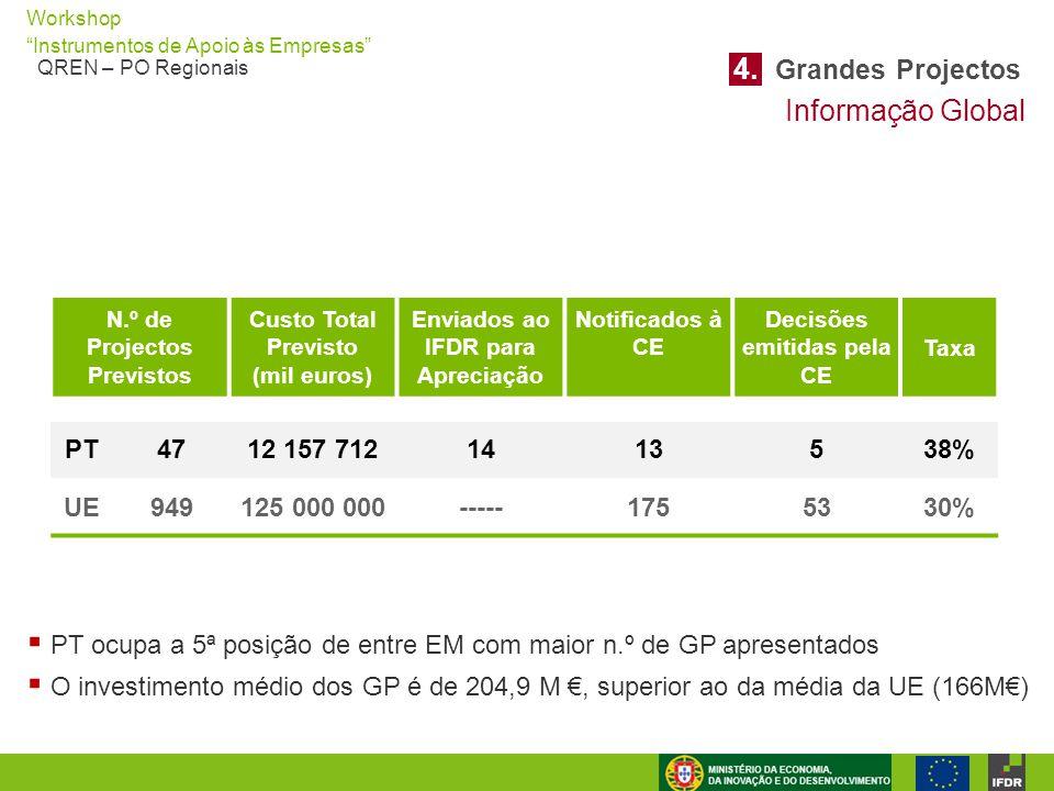 4. Grandes Projectos Informação Global PT 47 12 157 712 14 13 5 38% UE