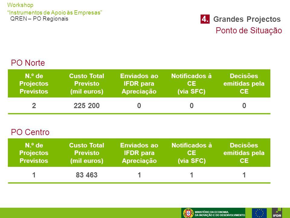 4. Grandes Projectos Ponto de Situação PO Norte PO Centro 2 225 200 1