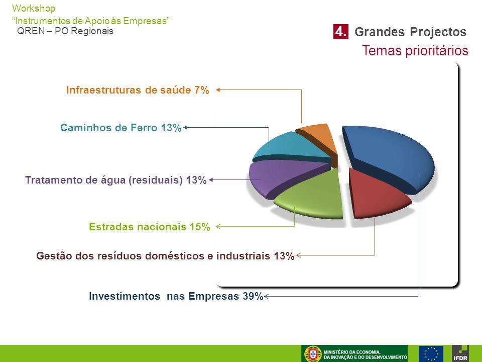 4. Grandes Projectos Temas prioritários Infraestruturas de saúde 7%