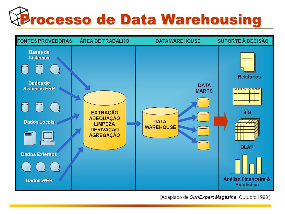 Processo de Data Warehousing