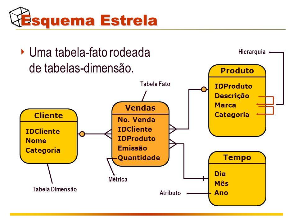 Esquema Estrela Uma tabela-fato rodeada de tabelas-dimensão. Produto