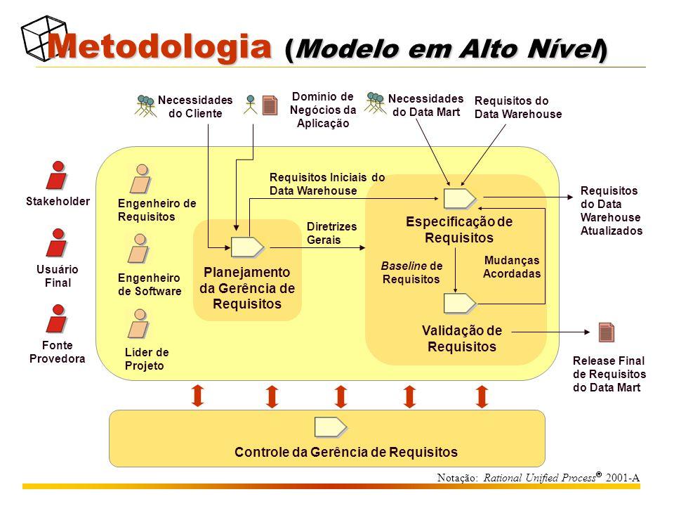 Metodologia (Modelo em Alto Nível)
