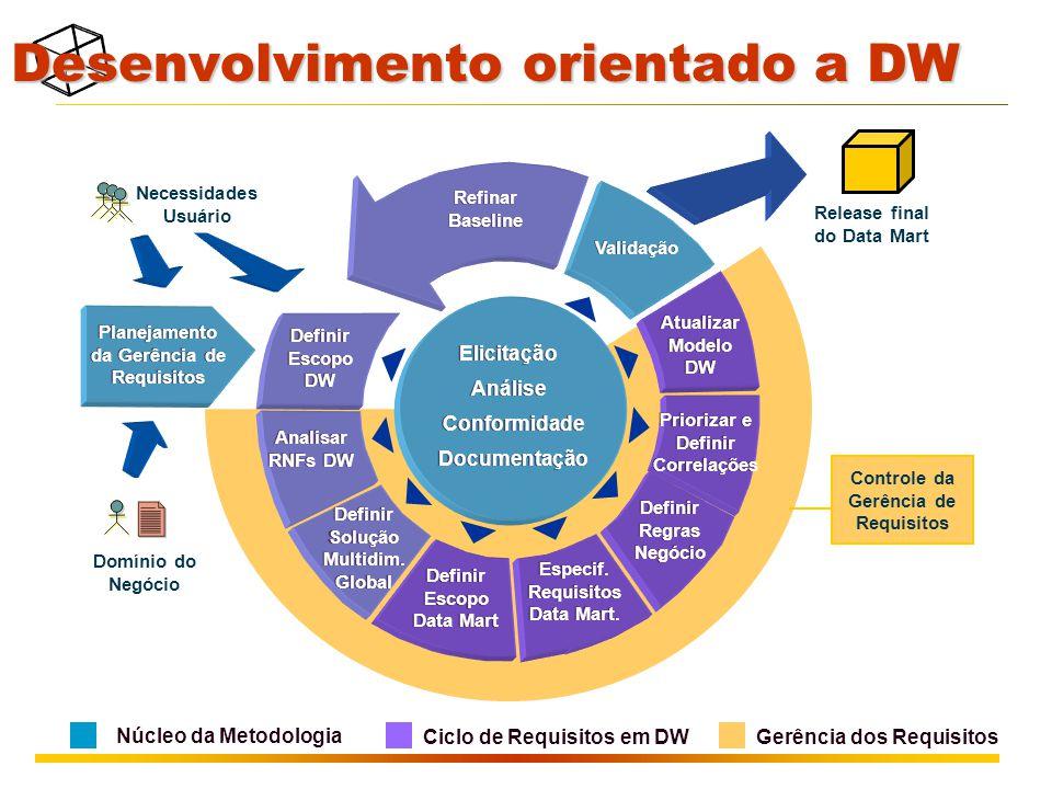 Desenvolvimento orientado a DW