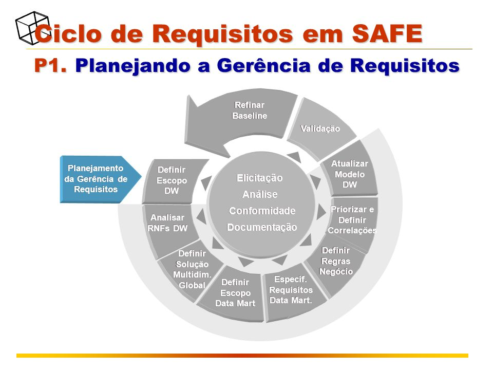 Ciclo de Requisitos em SAFE P1. Planejando a Gerência de Requisitos