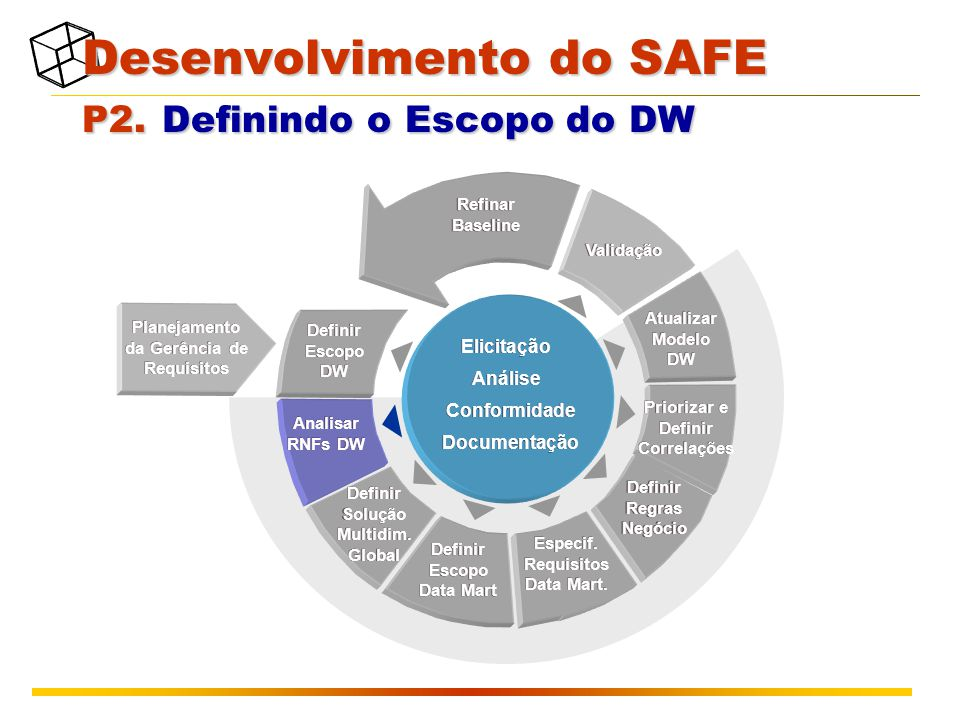 Desenvolvimento do SAFE P2. Definindo o Escopo do DW