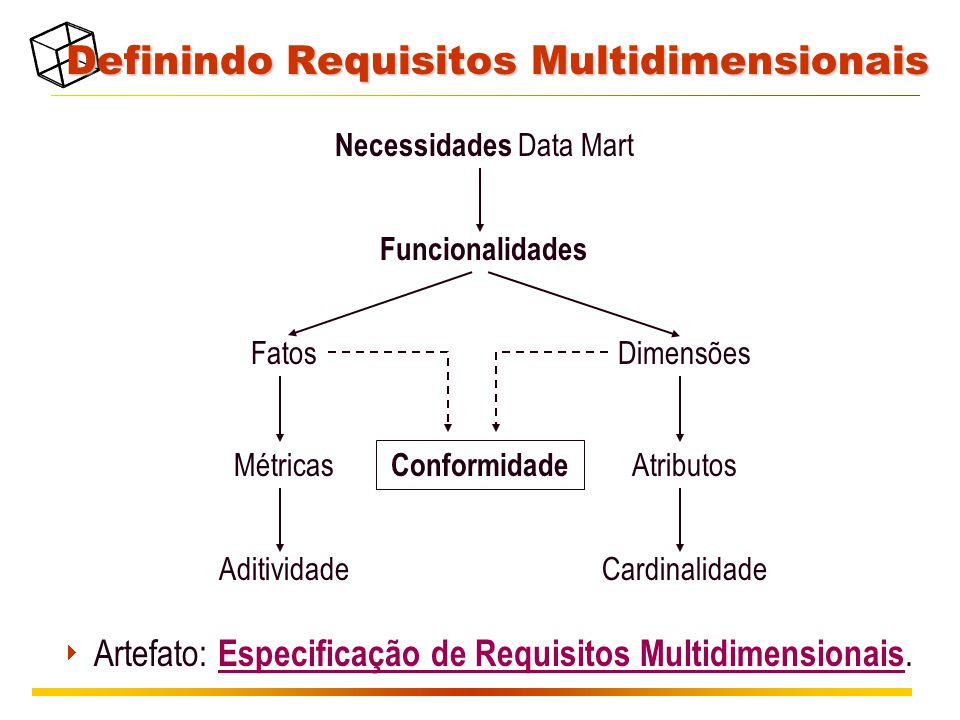 Definindo Requisitos Multidimensionais