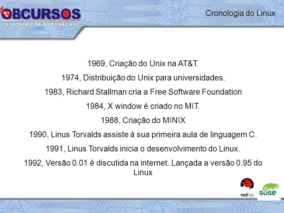 1974, Distribuição do Unix para universidades.