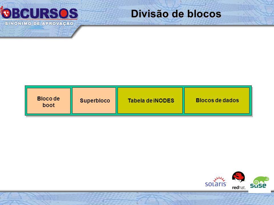Divisão de blocos Bloco de boot Superbloco Tabela de iNODES