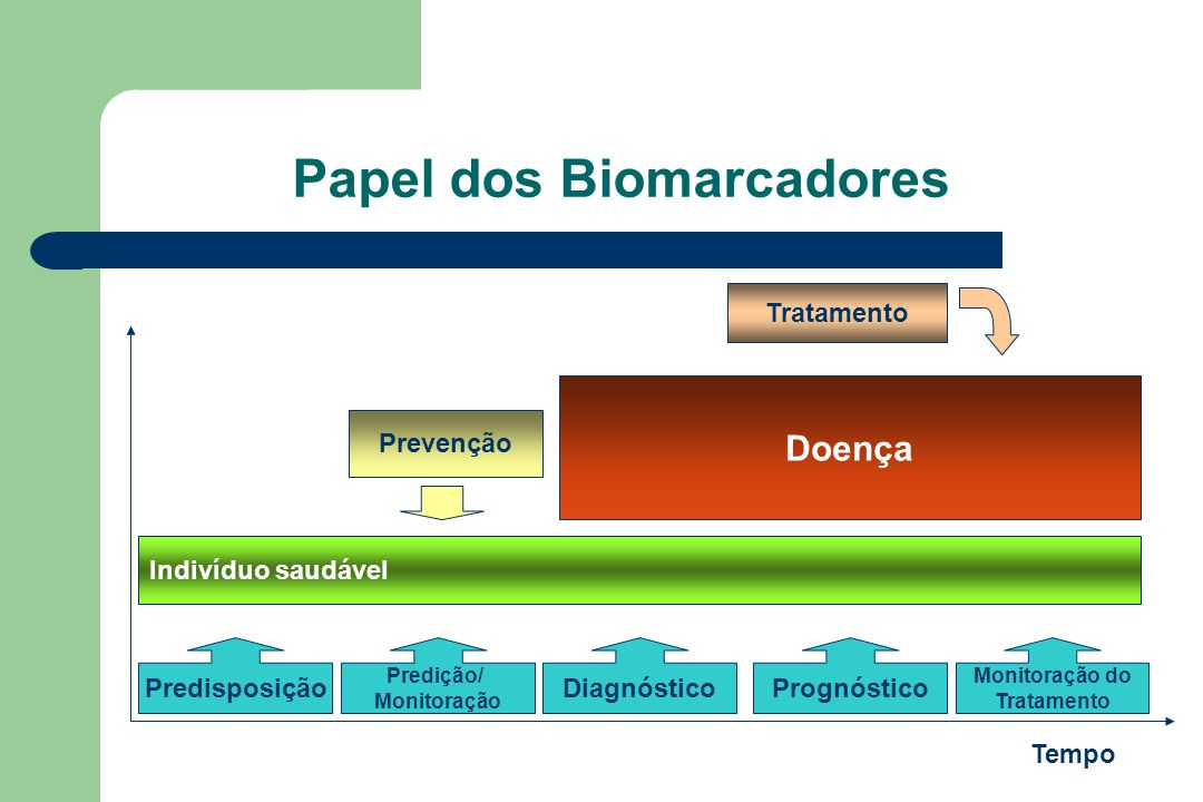 Papel dos Biomarcadores