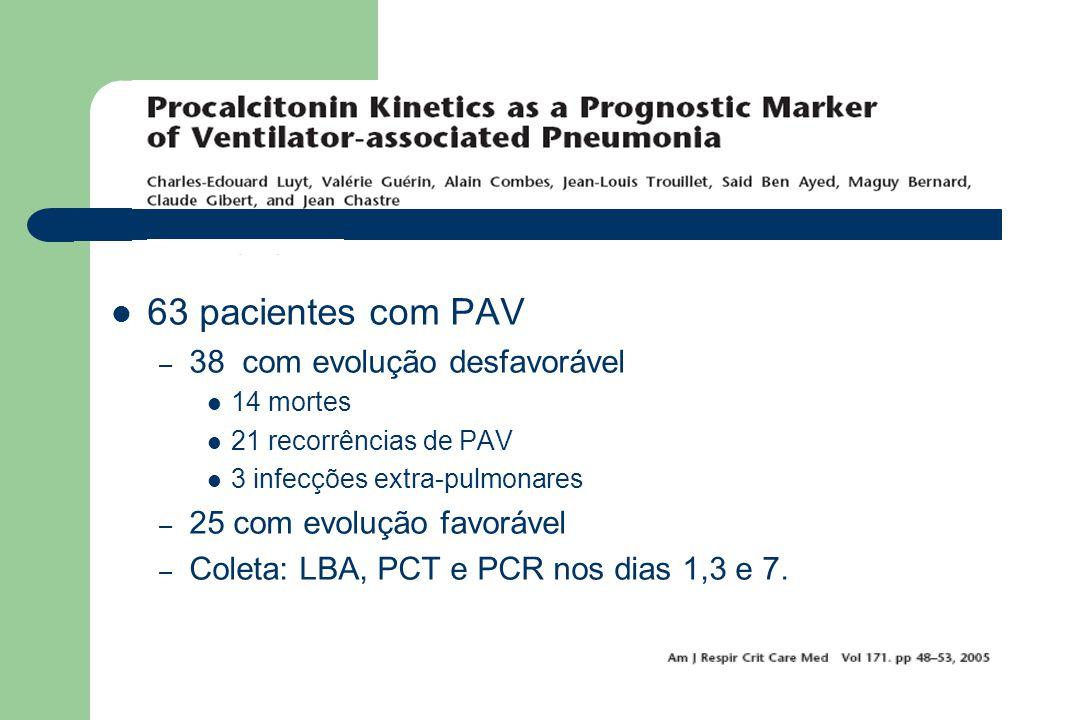 63 pacientes com PAV 38 com evolução desfavorável