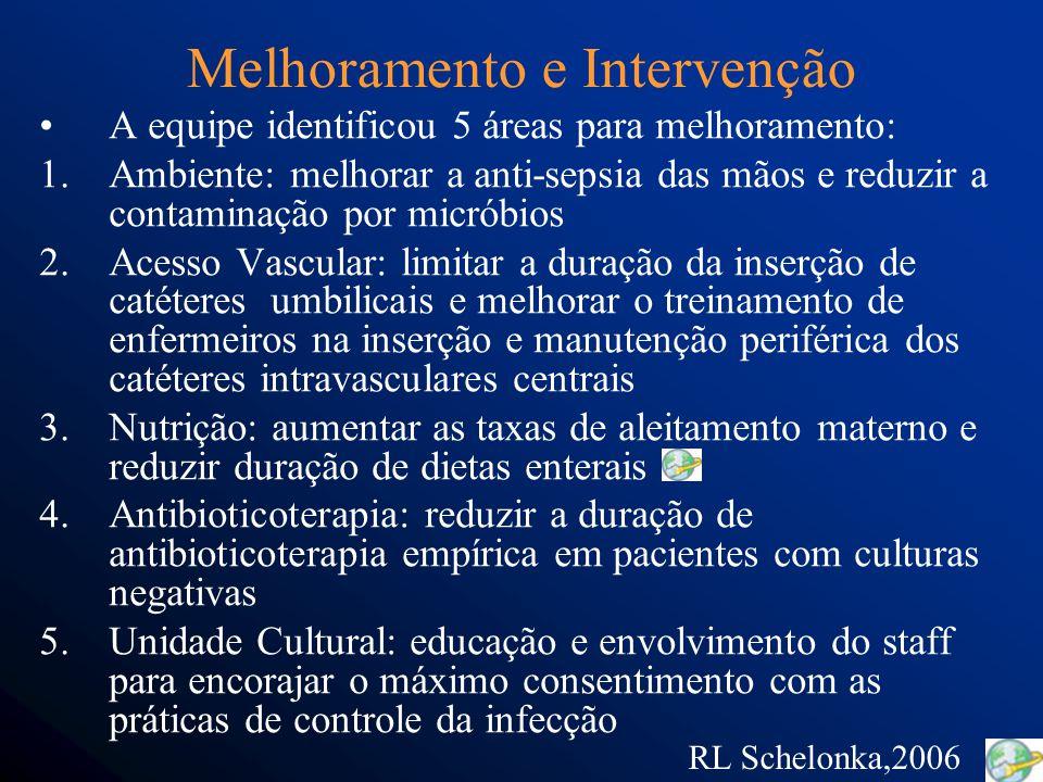 Melhoramento e Intervenção