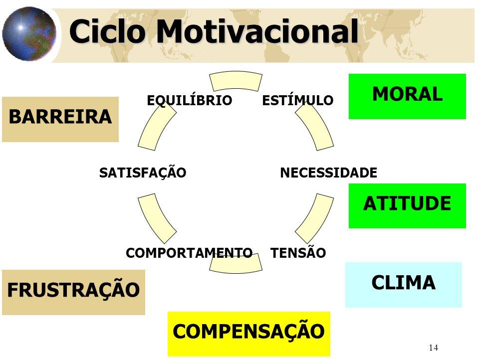 Ciclo Motivacional MORAL BARREIRA ATITUDE CLIMA FRUSTRAÇÃO COMPENSAÇÃO