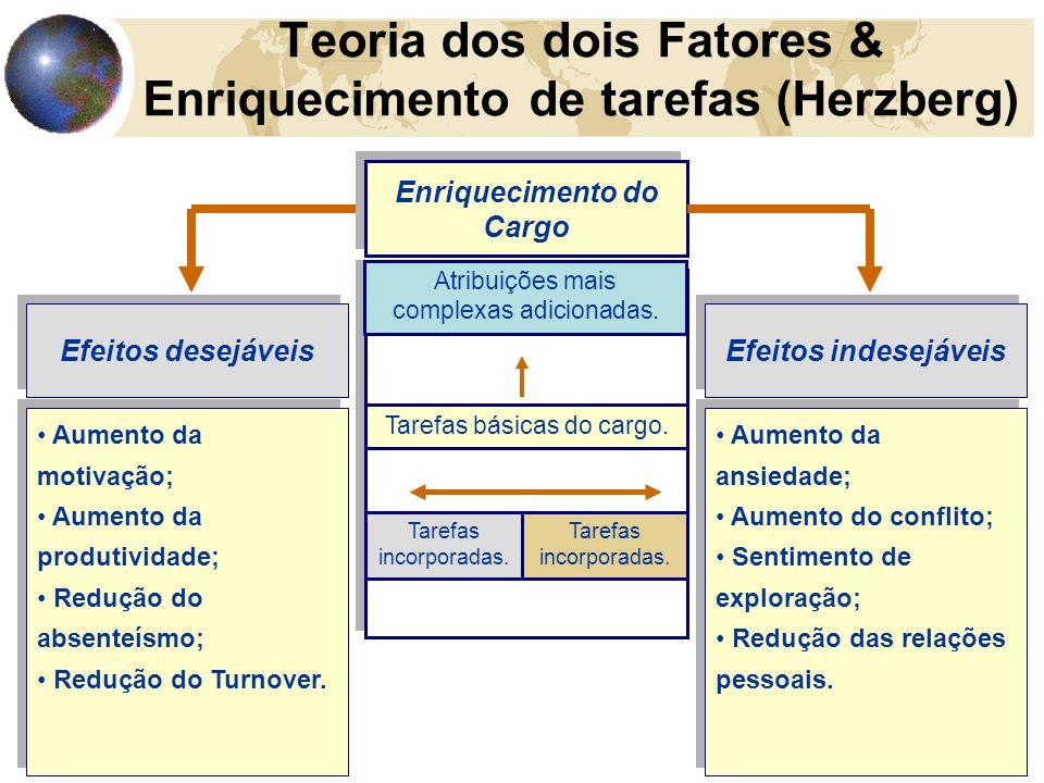 Teoria dos dois Fatores & Enriquecimento de tarefas (Herzberg)