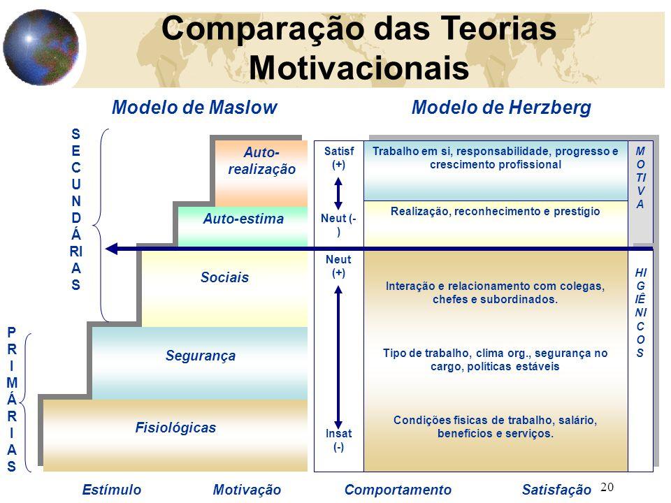 Comparação das Teorias Motivacionais