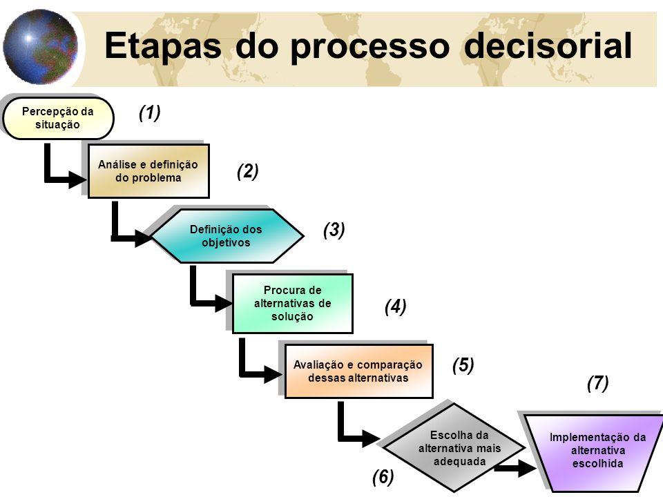 Etapas do processo decisorial