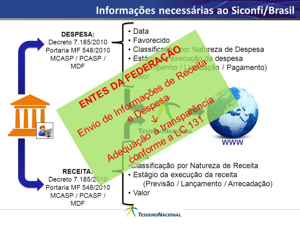 Informações necessárias ao Siconfi/Brasil