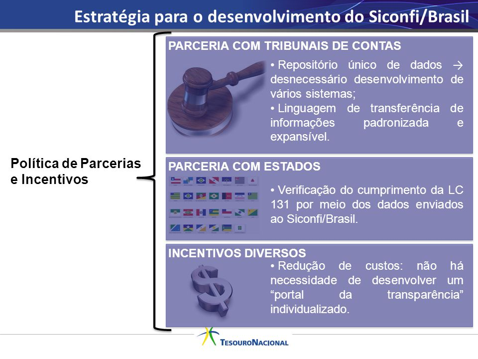 Estratégia para o desenvolvimento do Siconfi/Brasil