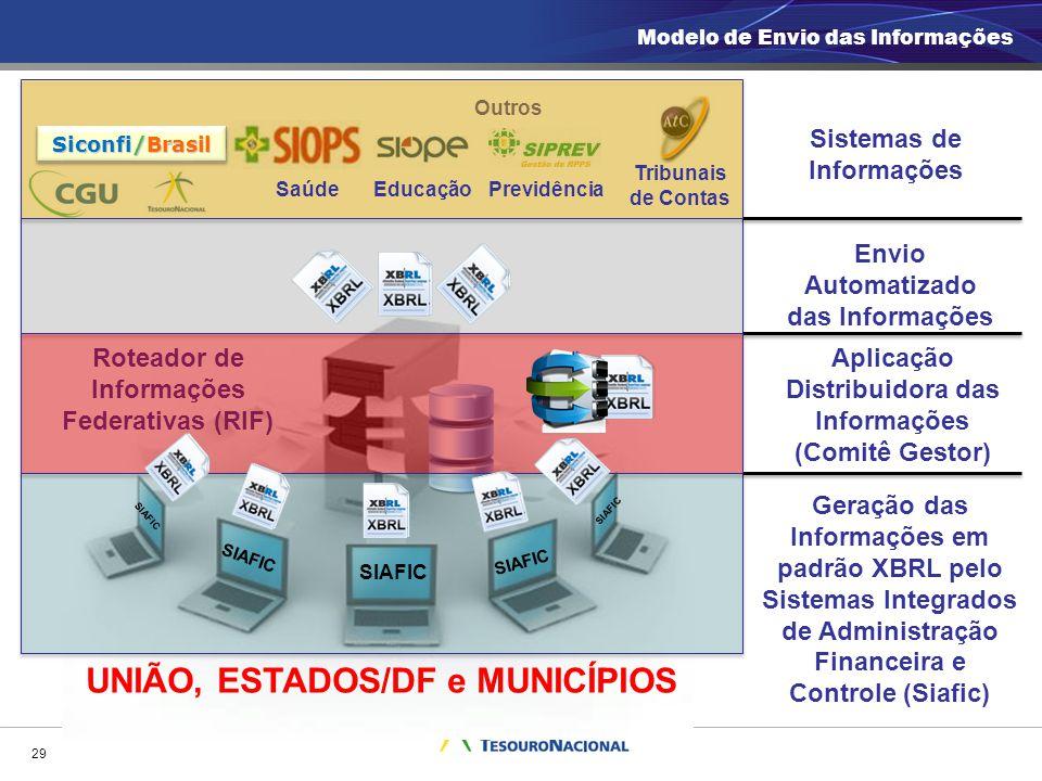 UNIÃO, ESTADOS/DF e MUNICÍPIOS