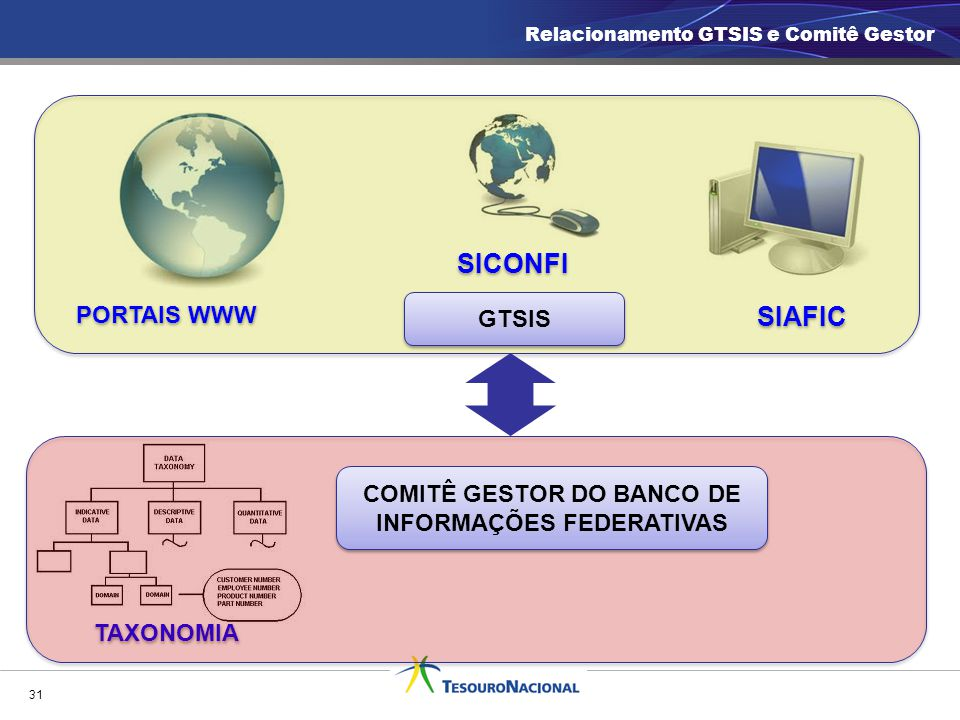 COMITÊ GESTOR DO BANCO DE INFORMAÇÕES FEDERATIVAS