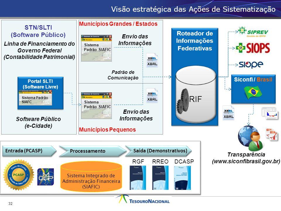 Visão estratégica das Ações de Sistematização