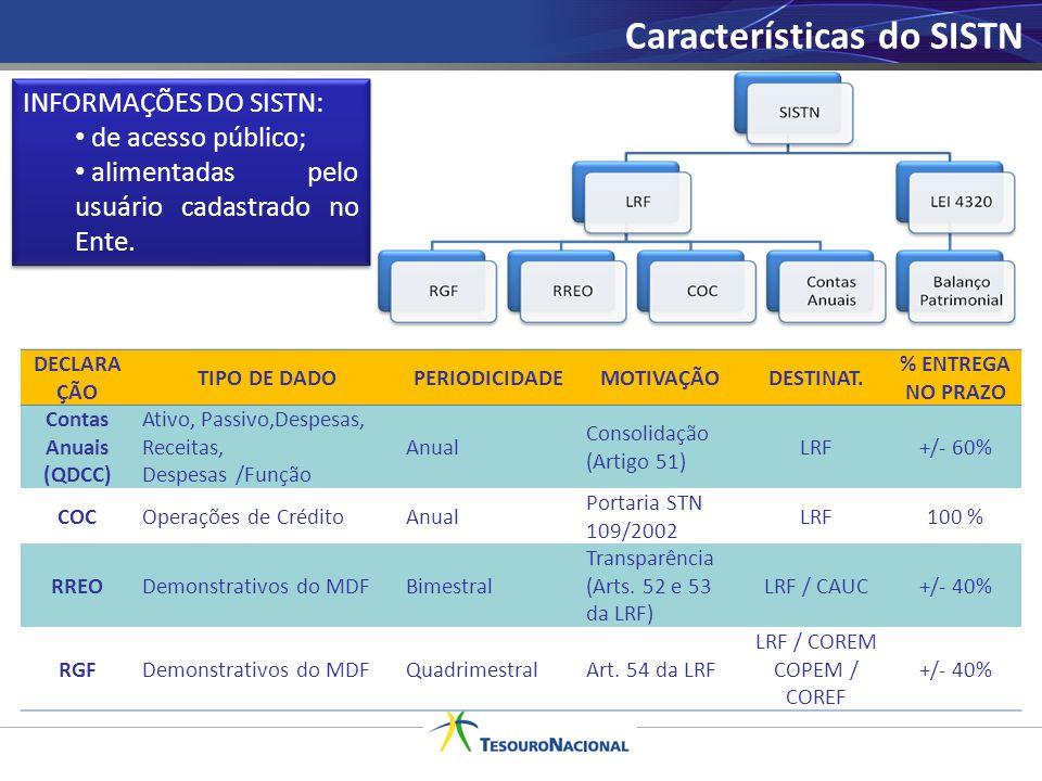Características do SISTN