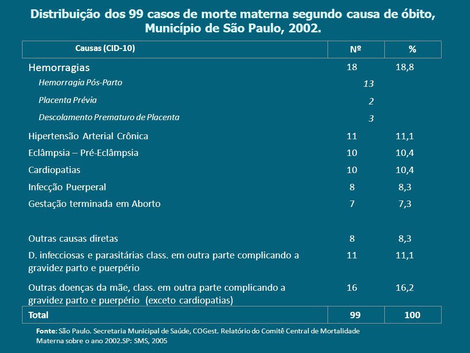 Distribuição dos 99 casos de morte materna segundo causa de óbito, Município de São Paulo, 2002.