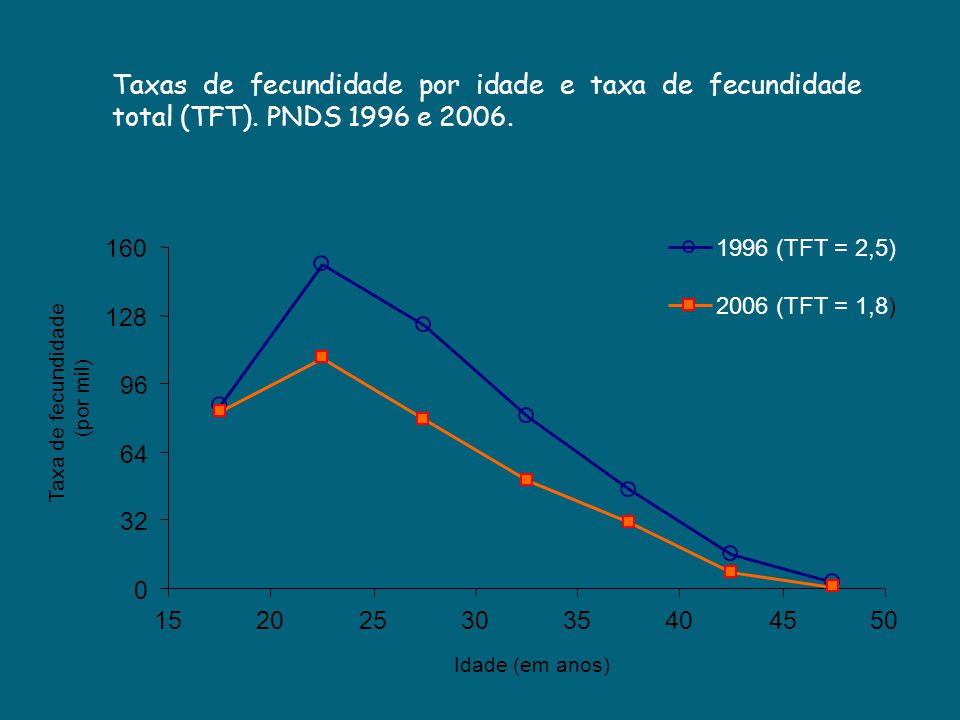 Taxas de fecundidade por idade e taxa de fecundidade total (TFT)